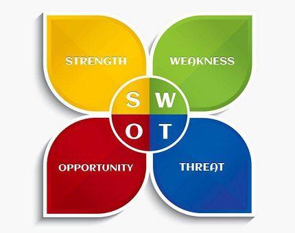 توسعه- تعالی - فرتاک- تحلیل کاربردی- تکنیک -SWOT -روشی برای تدوین- استراتژی- های -سازمانی- آموزش - بهسازی- منابع- انسانی 1