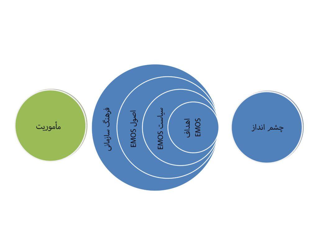 ایزو 21001 منابع انسانی توسعه تعالی فرتاک